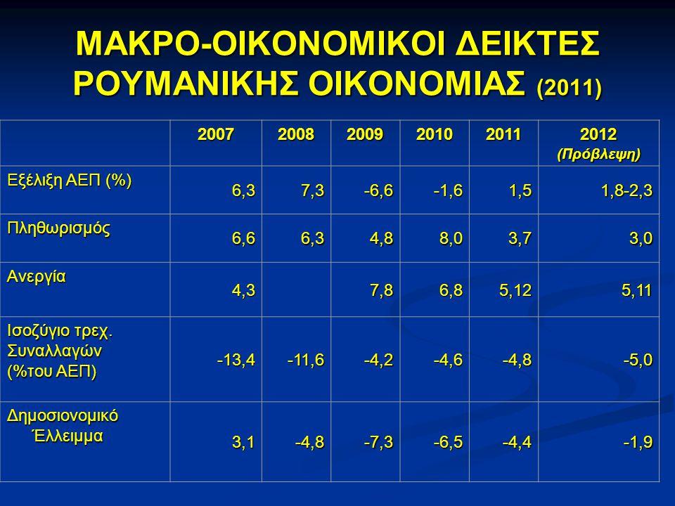 ΜΑΚΡΟ-ΟΙΚΟΝΟΜΙΚΟΙ ΔΕΙΚΤΕΣ ΡΟΥΜΑΝΙΚΗΣ ΟΙΚΟΝΟΜΙΑΣ (2011) • ΑΕΠ ΣΕ ΤΡΕΧΟΥΣΕΣ ΤΙΜΕΣ : 129,26 δισ.