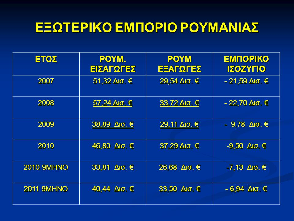 ΕΞΩΤΕΡΙΚΟ ΕΜΠΟΡΙΟ ΡΟΥΜΑΝΙΑΣ ΕΤΟΣ ΡΟΥΜ. ΕΙΣΑΓΩΓΕΣ ΡΟΥΜ ΕΞΑΓΩΓΕΣ ΕΜΠΟΡΙΚΟ ΙΣΟΖΥΓΙΟ 2007 51,32 Δισ. € 29,54 Δισ. € - 21,59 Δισ. € 2008 57,24 Δισ. € 33,72