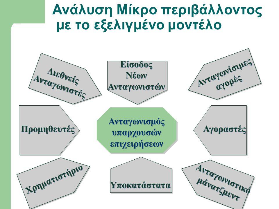 Ανάλυση Μίκρο περιβάλλοντος με το εξελιγμένο μοντέλο Υποκατάστατα Είσοδος Νέων Ανταγωνιστών Είσοδος Νέων Ανταγωνιστών Ανταγωνισμός υπαρχουσών επιχειρή