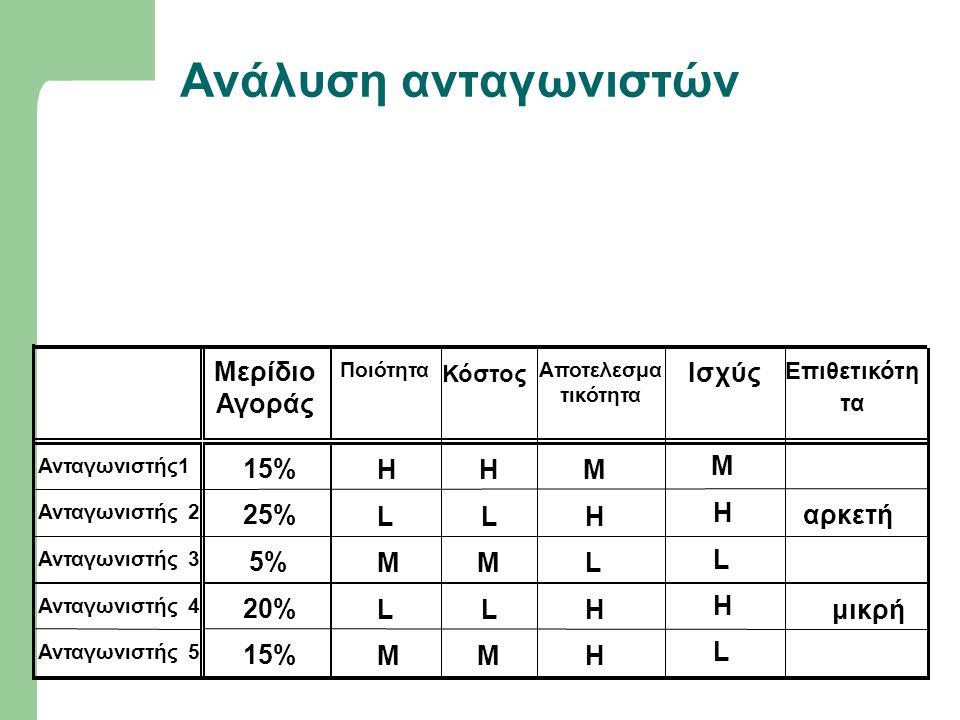 Ανάλυση ανταγωνιστών Μερίδιο Αγοράς Ποιότητα Κόστος Αποτελεσμα τικότητα Επιθετικότη τα Ανταγωνιστής1 15% HHM Ανταγωνιστής 2 25% LLH αρκετή Ανταγωνιστή