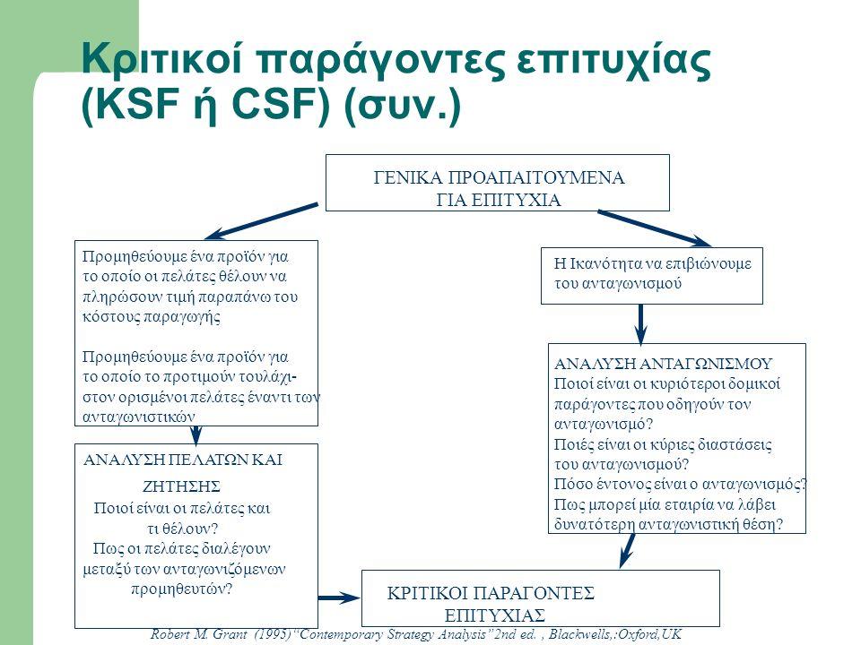 Κριτικοί παράγοντες επιτυχίας (KSF ή CSF) (συν.) Προμηθεύουμε ένα προϊόν για το οποίο οι πελάτες θέλουν να πληρώσουν τιμή παραπάνω του κόστους παραγωγ