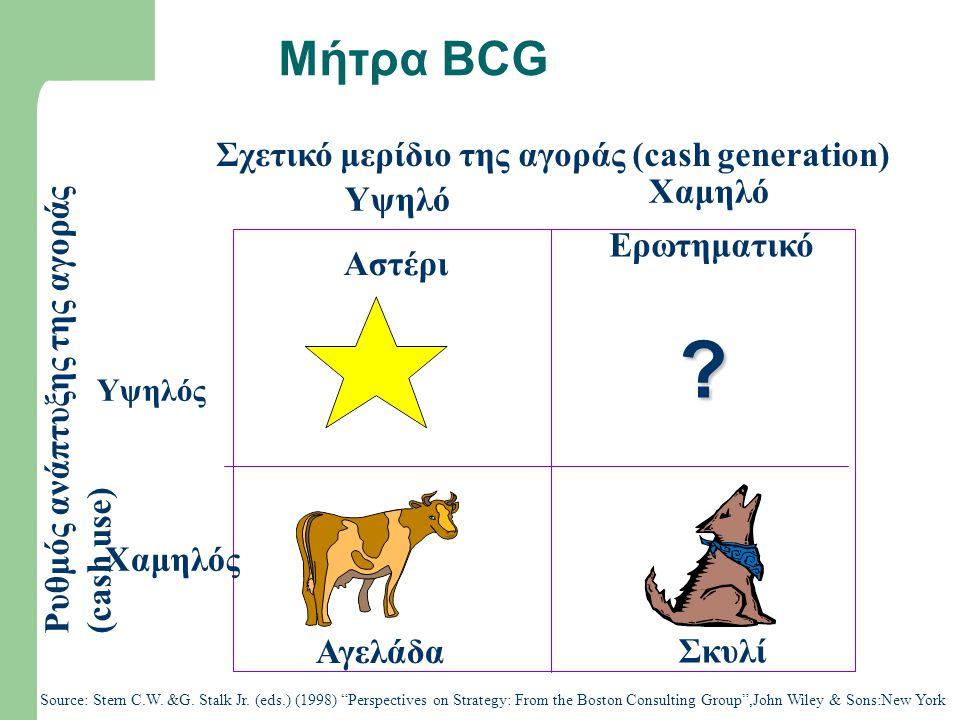 Μήτρα BCG Αστέρι Ερωτηματικό Αγελάδα Σκυλί Ρυθμός ανάπτυξης της αγοράς (cash use) Υψηλό Χαμηλό Υψηλός Χαμηλός Σχετικό μερίδιο της αγοράς (cash generat
