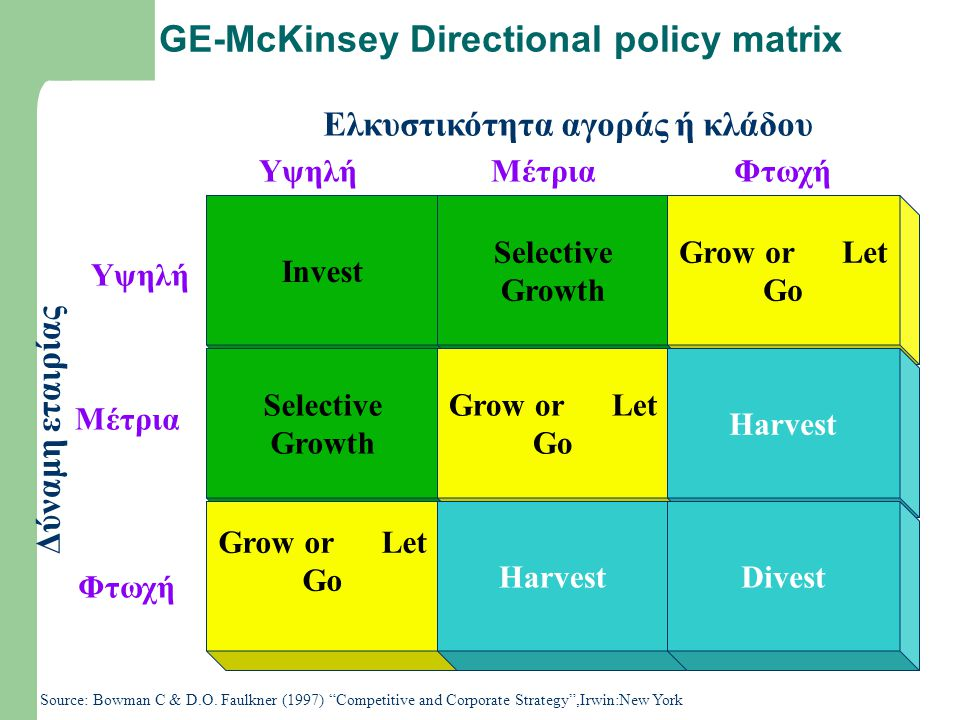 "GE-McKinsey Directional policy matrix Source: Bowman C & D.O. Faulkner (1997) ""Competitive and Corporate Strategy"",Irwin:New York Invest Selective Gro"