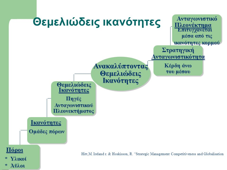 Θεμελιώδεις ικανότητες Πόροι * * Υλικοί * * Άϋλοι Ικανότητες Ομάδες πόρων Πηγές Θεμελιώδεις Ικανότητες Ανταγωνιστικού Πλεονεκτήματος Στρατηγική Ανταγω