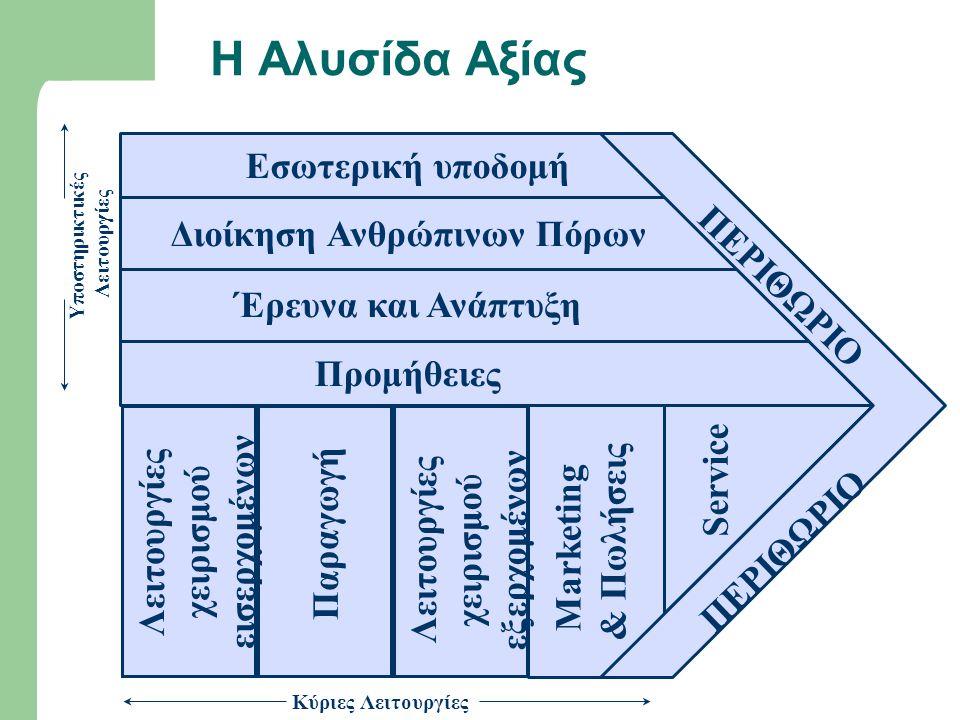 Η Αλυσίδα Αξίας Υποστηρικτικές Λειτουργίες Έρευνα και Ανάπτυξη Διοίκηση Ανθρώπινων Πόρων Εσωτερική υποδομή Προμήθειες Λειτουργίες χειρισμού εισερχομέν
