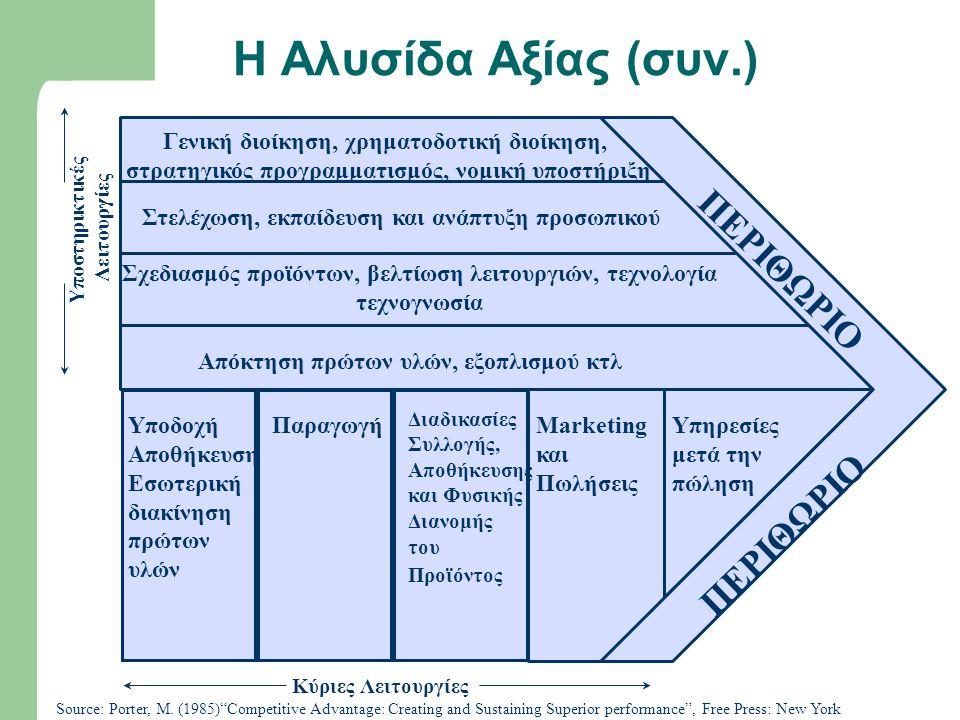 Η Αλυσίδα Αξίας (συν.) Υποστηρικτικές Λειτουργίες Στελέχωση, εκπαίδευση και ανάπτυξη προσωπικού Γενική διοίκηση, χρηματοδοτική διοίκηση, στρατηγικός π