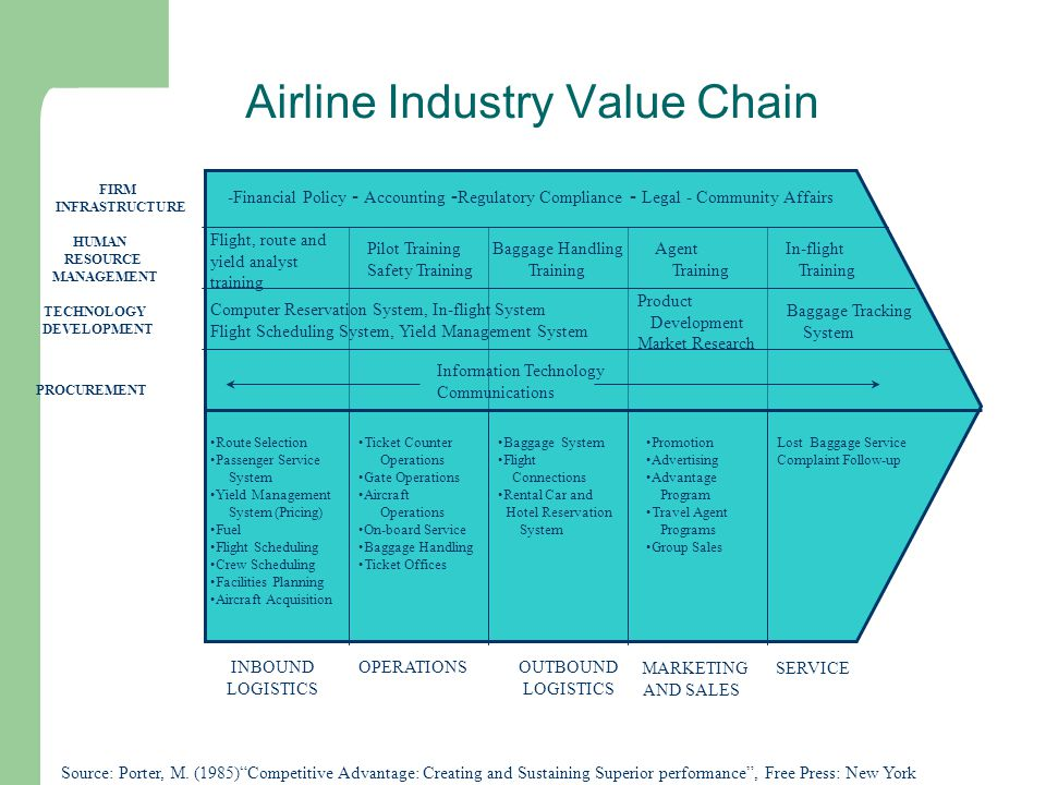 Airline Industry Value Chain INBOUND LOGISTICS OPERATIONSOUTBOUND LOGISTICS MARKETING AND SALES SERVICE PROCUREMENT TECHNOLOGY DEVELOPMENT HUMAN RESOU