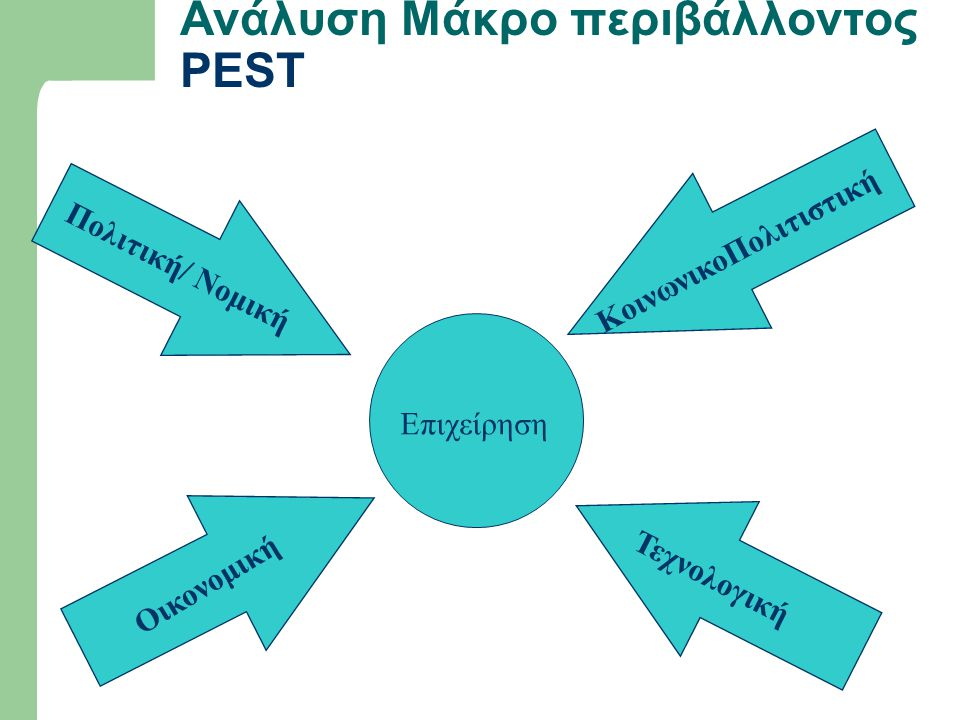 Ανάλυση Μάκρο περιβάλλοντος PEST Πολιτική/ Νομική Οικονομική Τεχνολογική ΚοινωνικοΠολιτιστική Επιχείρηση