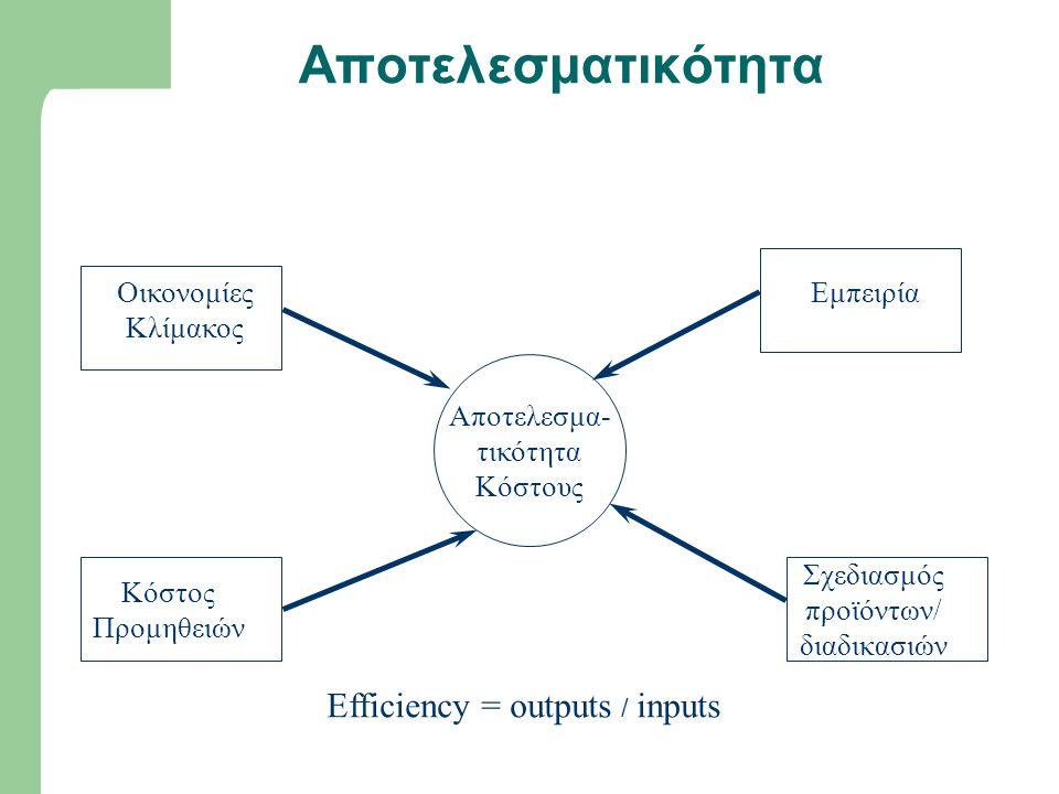 Αποτελεσματικότητα Αποτελεσμα- τικότητα Κόστους Οικονομίες Κλίμακος Κόστος Προμηθειών Εμπειρία Σχεδιασμός προϊόντων/ διαδικασιών Efficiency = outputs