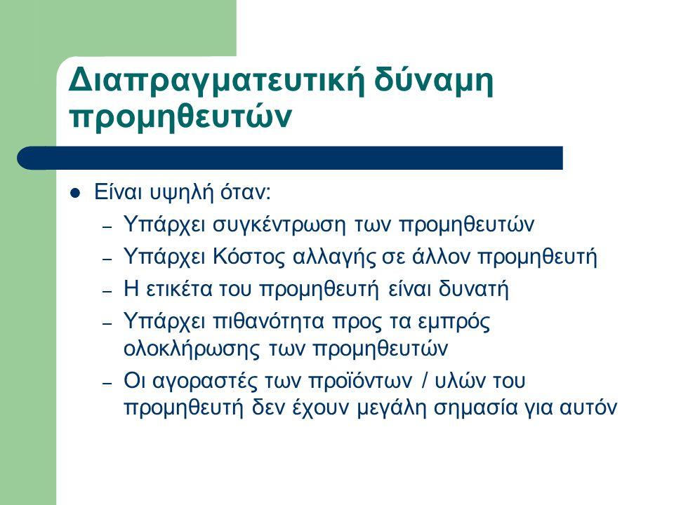 Η Αλυσίδα Αξίας (συν.) Υποστηρικτικές Λειτουργίες Στελέχωση, εκπαίδευση και ανάπτυξη προσωπικού Γενική διοίκηση, χρηματοδοτική διοίκηση, στρατηγικός προγραμματισμός, νομική υποστήριξη ΠΕΡΙΘΩΡΙΟ Κύριες Λειτουργίες ΠΕΡΙΘΩΡΙΟ Σχεδιασμός προϊόντων, βελτίωση λειτουργιών, τεχνολογία τεχνογνωσία Απόκτηση πρώτων υλών, εξοπλισμού κτλ Υποδοχή Αποθήκευση Εσωτερική διακίνηση πρώτων υλών Παραγωγή Διαδικασίες Συλλογής, Αποθήκευσης και Φυσικής Διανομής του Προϊόντος Marketing και Πωλήσεις Υπηρεσίες μετά την πώληση Source: Porter, M.
