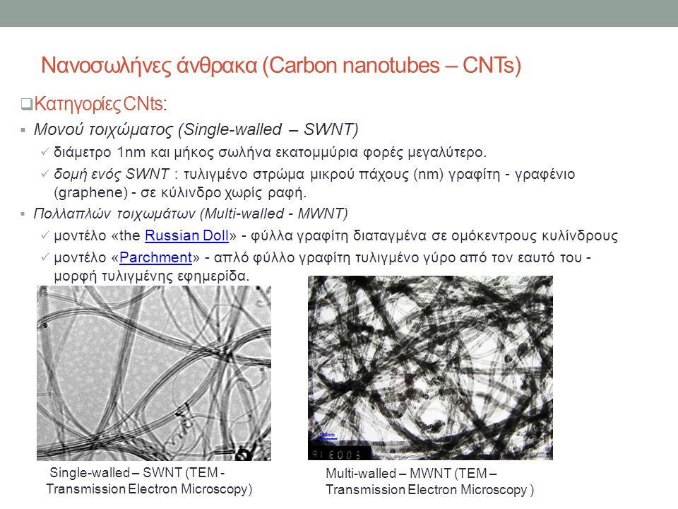 Νανοσωλήνες άνθρακα (Carbon nanotubes – CNTs)  Κατηγορίες CNts:  Μονού τοιχώματος (Single-walled – SWNT)  διάμετρο 1nm και μήκος σωλήνα εκατομμύρια