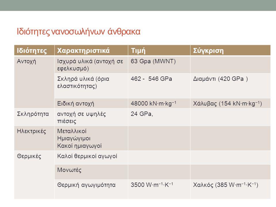 Ιδιότητες νανοσωλήνων άνθρακα ΙδιότητεςΧαρακτηριστικάΤιμήΣύγκριση ΑντοχήΙσχυρά υλικά (αντοχή σε εφελκυσμό) 63 Gpa (MWNT) Σκληρά υλικά (όρια ελαστικότη
