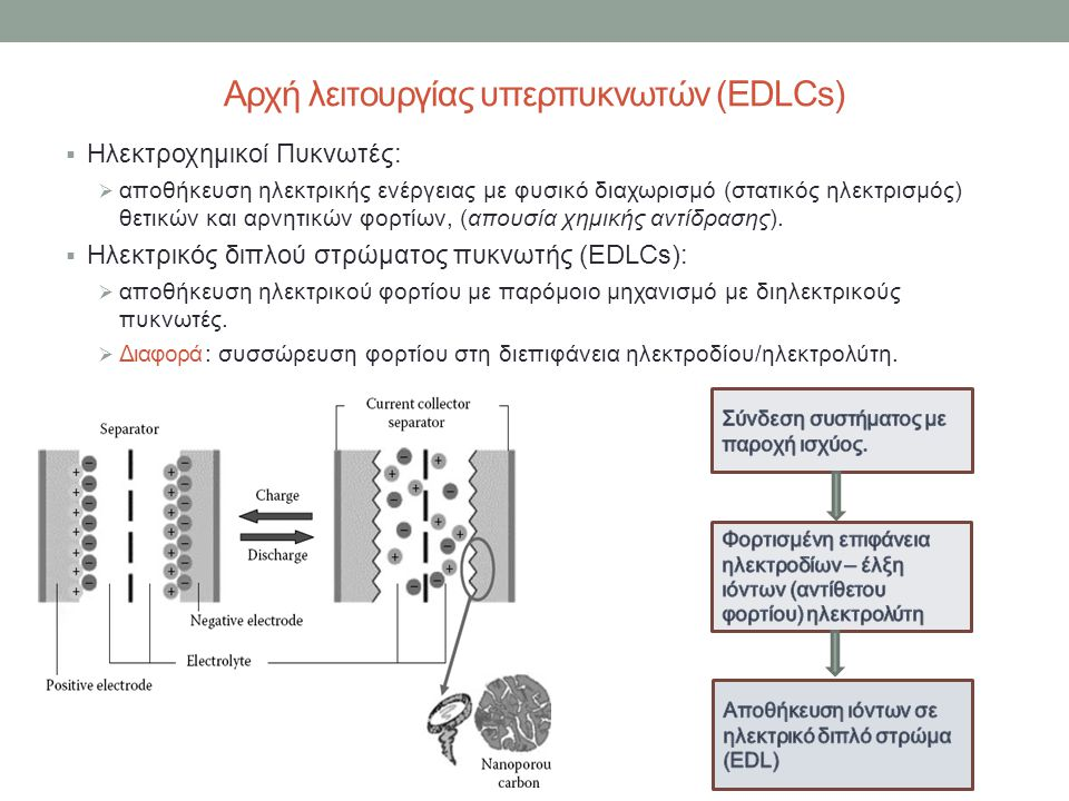 Αρχή λειτουργίας υπερπυκνωτών (EDLCs)  Ηλεκτροχημικοί Πυκνωτές:  αποθήκευση ηλεκτρικής ενέργειας με φυσικό διαχωρισμό (στατικός ηλεκτρισμός) θετικών