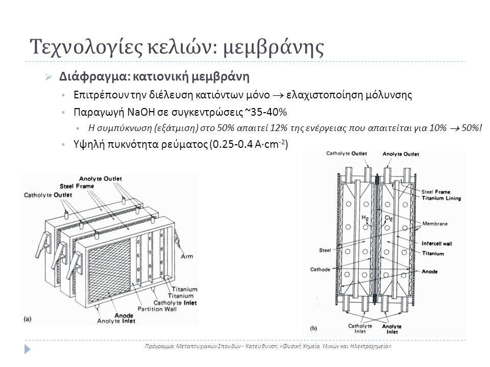 Τεχνολογίες κελιών : μεμβράνης Πρόγραμμα Μεταπτυχιακών Σπουδών - Κατεύθυνση : « Φυσική Χημεία Υλικών και Ηλεκτροχημεία »  Διάφραγμα: κατιονική μεμβρά
