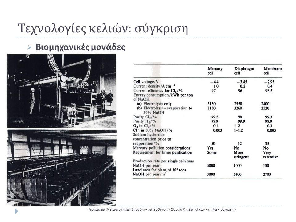 Τεχνολογίες κελιών : σύγκριση Πρόγραμμα Μεταπτυχιακών Σπουδών - Κατεύθυνση : « Φυσική Χημεία Υλικών και Ηλεκτροχημεία »  Βιομηχανικές μονάδες