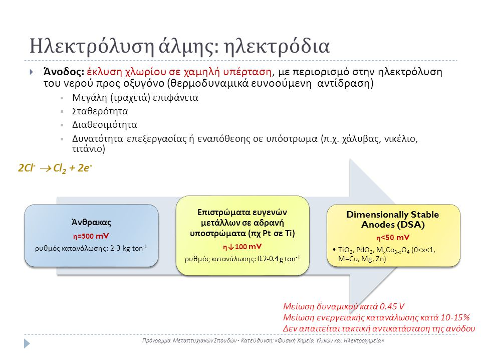 Ηλεκτρόλυση άλμης : ηλεκτρόδια Πρόγραμμα Μεταπτυχιακών Σπουδών - Κατεύθυνση : « Φυσική Χημεία Υλικών και Ηλεκτροχημεία »  Κάθοδος : έκλυση υδρογόνου σε αλκαλικά διαλύματα με χαμηλή υπέρταση Χάλυβας η =300-500 mV Ε π ιστρώματα ευγενών μετάλλων και κραμάτων Ni η =50 mV Μείωση ενεργειακής κατανάλωσης κατά 10% 2Η 2 Ο + 2e -  H 2 + 2OH -