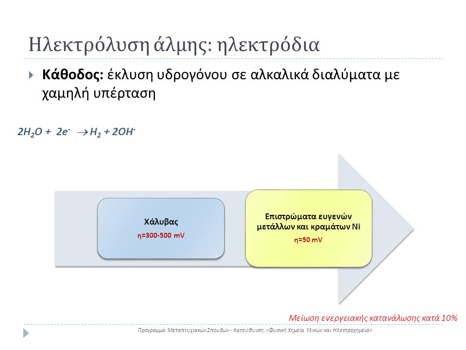 Ηλεκτρόλυση άλμης : μεμβράνες Πρόγραμμα Μεταπτυχιακών Σπουδών - Κατεύθυνση : « Φυσική Χημεία Υλικών και Ηλεκτροχημεία »  Αγωγός ιόντων νατρίου (όχι Η + ) χωρίς την μεταφορά ιόντων χλωρίου (οδηγεί σε μόλυνση του διαλύματος NaOH από Cl - ) ή ιόντων υδροξυλίου (κατανάλωση NaOH)  Χαμηλή αντίσταση  Σταθερότητα σε υδατικά διαλύματα Cl 2 και 50% NaOH για μεγάλο χρονικό διάστημα Κατιονικές μεμβράνες Ισχυρού οξέος Ασθενούς οξέος Μέγιστη συγκέντρωση NaOH 15% 30-40%