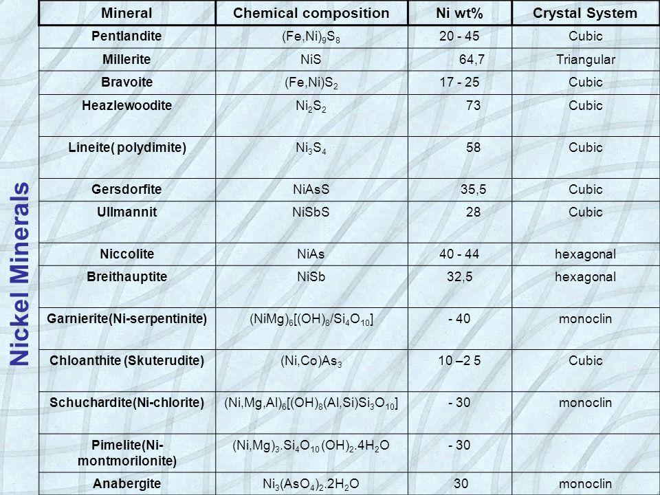 ΑΠΟΛΗΨΗ NΙΚΕΛΙΟΥ ΠΥΡΟΜΕΤΑΛΛΟΥΡΓΙΚΗ ΚΑΤΕΡΓΑΣΙΑ Ελεγμένη ανθρακοθερμική αναγωγή μεταλλεύματος (Fe – C) Tήξη σε ηλεκτρική κάμινο προς λήψη κράματος FeNi και σιδηρούχου σκωρίας π.χ.