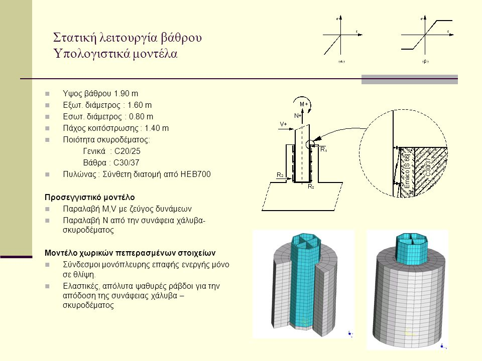  Υψος βάθρου 1.90 m  Εξωτ.διάμετρος : 1.60 m  Εσωτ.