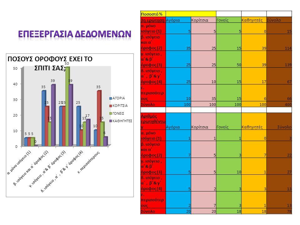 Ποσοστό % 3η ερώτησηΑγόριαΚορίτσιαΓονείςΚαθηγητέςΣύνολο α. μόνο ισόγειο (1)555015 β. ισόγειο και α΄ όροφος (2)35251539114 γ. ισόγειο, α΄& β΄ όροφος (3