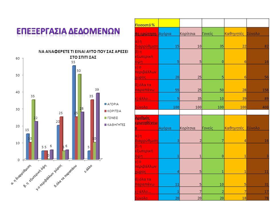 Ποσοστό % 4η ερώτησηΑγόριαΚορίτσιαΓονείςΚαθηγητέςΣύνολο α) η διαρρύθμιση1510352282 β) η εξωτερική όψη550616 γ) ο περιβάλλων χώρος20255656 δ) όλα τα πα