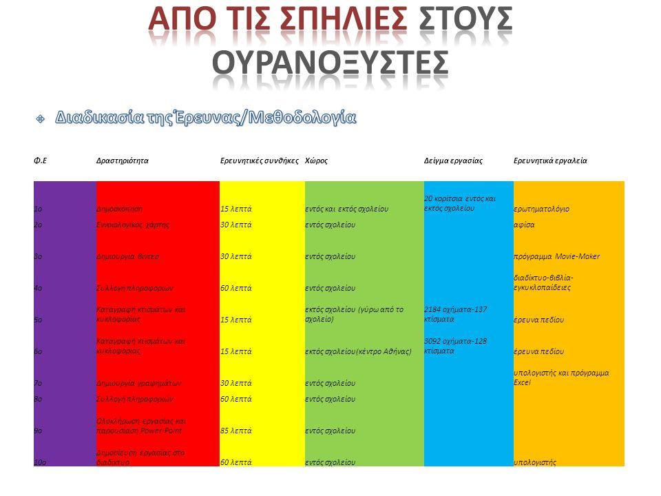 Φ.ΕΔραστηριότηταΕρευνητικές συνθήκεςΧώροςΔείγμα εργασίαςΕρευνητικά εργαλεία 1οΔημοσκόπηση15 λεπτάεντός και εκτός σχολείου 20 κορίτσια εντός και εκτός