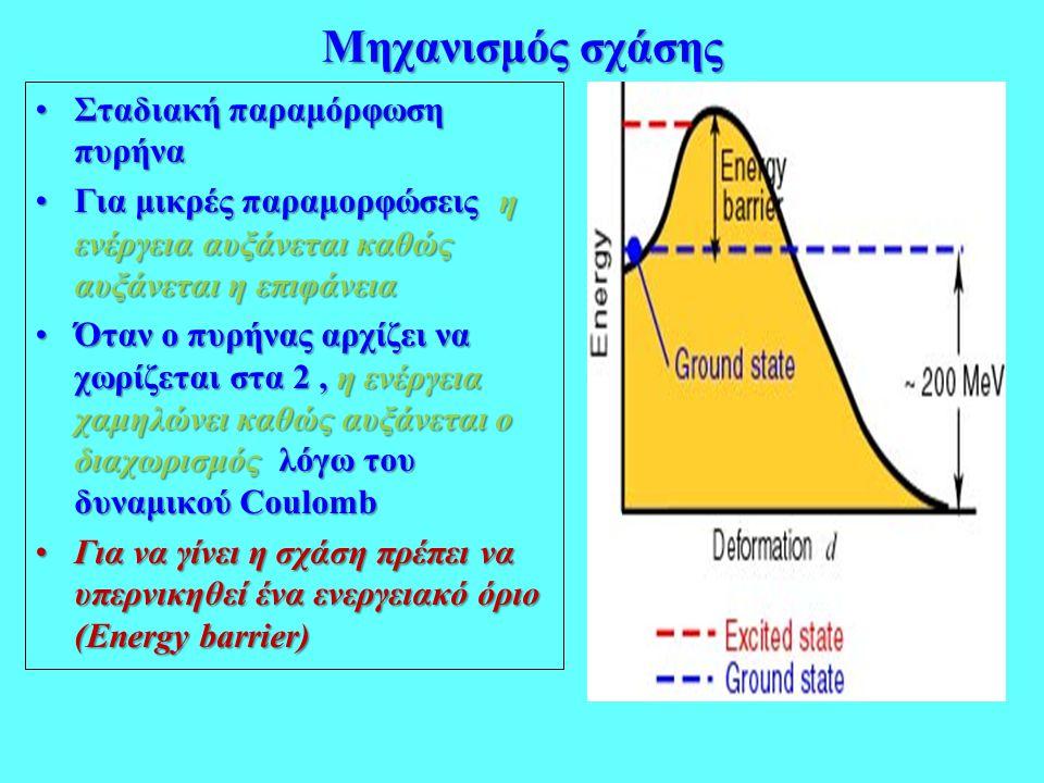 Μηχανισμός σχάσης •Σταδιακή παραμόρφωση πυρήνα •Για μικρές παραμορφώσεις η ενέργεια αυξάνεται καθώς αυξάνεται η επιφάνεια •Όταν ο πυρήνας αρχίζει να χ