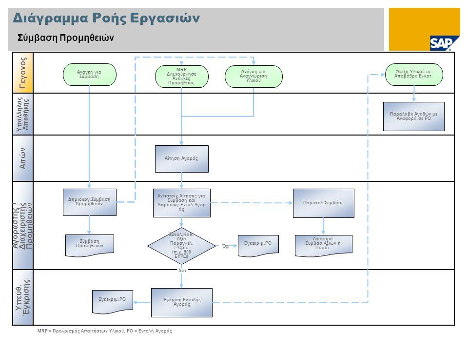 Διάγραμμα Ροής Εργασιών Σύμβαση Προμηθειών Αγοραστής / Διαχειριστής Προμηθειών Γεγονός Δημιουργ.Σύμβαση Προμηθειών MRP Δημιούργησε Ανάγκες Προμήθειας Αναφορά Συμβάσ.Αξιών ή Ποσότ.