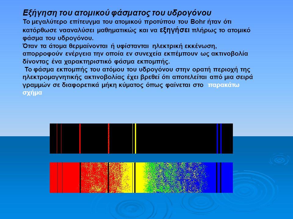 Spectrum of hydrogen atom Ατομικά φάσματα