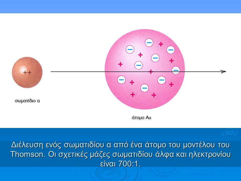 Υποατομικά σωματίδια-συμβολισμός Πυρήνας ηλεκτρόνιο πρωτόνιο νετρόνιο άτομο