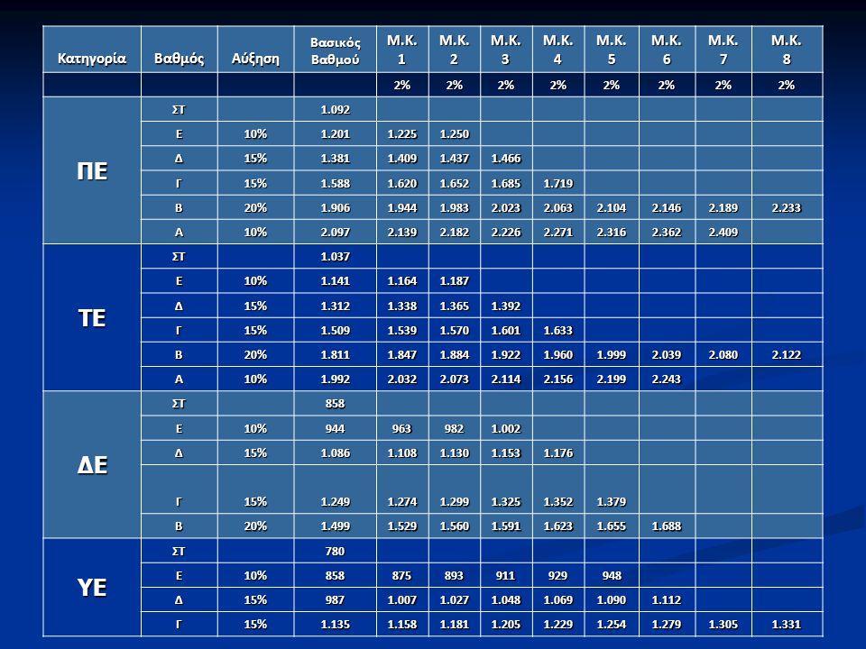 ΚατηγορίαΒαθμόςΑύξηση Βασικός Βαθμού Μ.Κ. 1 Μ.Κ. 2 Μ.Κ. 3 Μ.Κ.4Μ.Κ.5Μ.Κ.6Μ.Κ.7Μ.Κ.8 2%2%2%2%2%2%2%2% ΠΕ ΣΤ 1.092 Ε10% 1.201 1.225 1.250 Δ15% 1.381 1.4