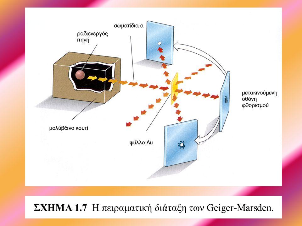 ΣΧΗΜΑ 1.6 Σχηματική παρουσίαση του ατομικού μοντέλου του «σταφιδόψωμου».