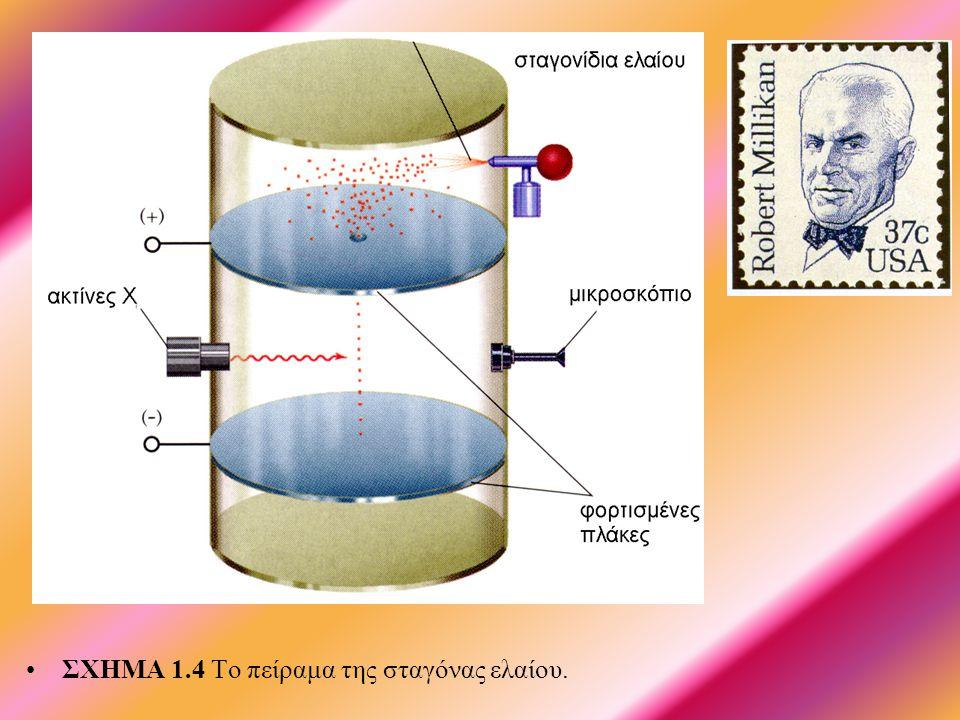 • •ΣΧΗΜΑ 1.3 (α).Διάταξη παραγωγής καθοδικών ακτίνων.
