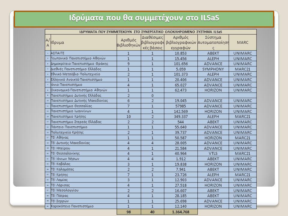 Ιδρύματα που θα συμμετέχουν στο ILSaS ΙΔΡΥΜΑΤΑ ΠΟΥ ΣΥΜΜΕΤΕΧΟΥΝ ΣΤΟ ΣΥΝΕΡΓΑΤΙΚΟ ΟΛΟΚΛΗΡΩΜΕΝΟ ΣΥΣΤΗΜΑ ILSaS A/ A Ίδρυμα Αριθμός Βιβλιοθηκών Διαθέσιμες βιβλιογραφι κές βάσεις Αριθμός βιβλιογραφικών εγγραφών Σύστημα Αυτοματοποίηση ς MARC 1 ΑΣΠΑΙΤΕ 1110.853ABEKTUNIMARC 2 Γεωπονικό Πανεπιστήμιο Αθηνών 1115.456ALEPHUNIMARC 3 Δημοκρίτειο Πανεπιστήμιο Θράκης 91101.656ADVANCEUNIMARC 4 Διεθνές Πανεπιστήμιο Ελλάδος 115.059SYMPHONYMARC21 5 Εθνικό Μετσόβιο Πολυτεχνείο 21101.373ALEPHUNIMARC 6 Ελληνικό Ανοικτό Πανεπιστήμιο 1120.406ADVANCEUNIMARC 7 Ιόνιο Πανεπιστήμιο 4165.027ADVANCEUNIMARC 8 Οικονομικό Πανεπιστήμιο Αθηνών 1162.473HORIZONUNIMARC 9 Πανεπιστήμιο Δυτικής Ελλάδας 20 10 Πανεπιστήμιο Δυτικής Μακεδονίας 6219.045ADVANCEUNIMARC 11 Πανεπιστήμιο Θεσσαλίας 7157985ADVANCEUNIMARC 12 Πανεπιστήμιο Ιωαννίνων 41142.569HORIZONUNIMARC 13 Πανεπιστήμιο Κρήτης 102349.337ALEPHMARC21 14 Πανεπιστήμιο Στερεάς Ελλάδας 22544ABEKTUNIMARC 15 Πάντειο Πανεπιστήμιο 1155.640ADVANCEUNIMARC 16 Πολυτεχνείο Κρήτης 2139.737ADVANCEUNIMARC 17 ΤΕΙ Αθήνας 1150.587HORIZONMARC21 18 ΤΕΙ Δυτικής Μακεδονίας 4428.005ADVANCEUNIMARC 19 ΤΕΙ Ηπείρου 4121.584ADVANCEUNIMARC 20 ΤΕΙ Θεσσαλονίκης 4140.964VTLSMARC21 21 ΤΕΙ Ιόνιων Νήσων 441.912ABEKTUNIMARC 22 ΤΕΙ Καβάλας 3119.838HORIZONUNIMARC 23 ΤΕΙ Καλαμάτας 227.941ABEKTUNIMARC 24 ΤΕΙ Κρήτης 7123.726ALEPHMARC21 25 ΤΕΙ Λαμίας 3112.903ADVANCEUNIMARC 26 ΤΕΙ Λάρισας 4127.518HORIZONUNIMARC 27 ΤΕΙ Μεσολογγίου 2216.607ABEKTUNIMARC 28 ΤΕΙ Πάτρας 4128.185ABEKTUNIMARC 29 ΤΕΙ Σερρών 1125.698ADVANCEUNIMARC 30 Χαροκόπειο Πανεπιστήμιο 1112.140HORIZONUNIMARC 98401.364.768