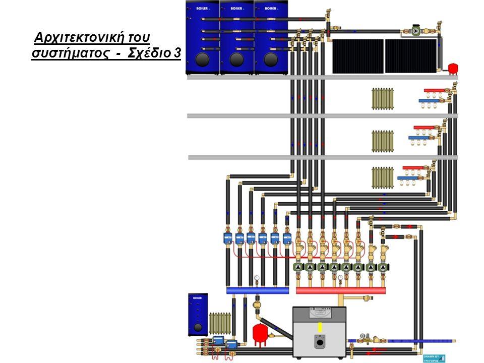 Αρχιτεκτονική του συστήματος - Σχέδιο 3