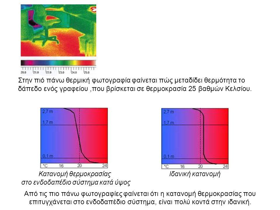 Στην πιό πάνω θερμική φωτογραφία φαίνεται πώς μεταδίδει θερμότητα το δάπεδο ενός γραφείου,που βρίσκεται σε θερμοκρασία 25 βαθμών Κελσίου. Κατανομή θερ