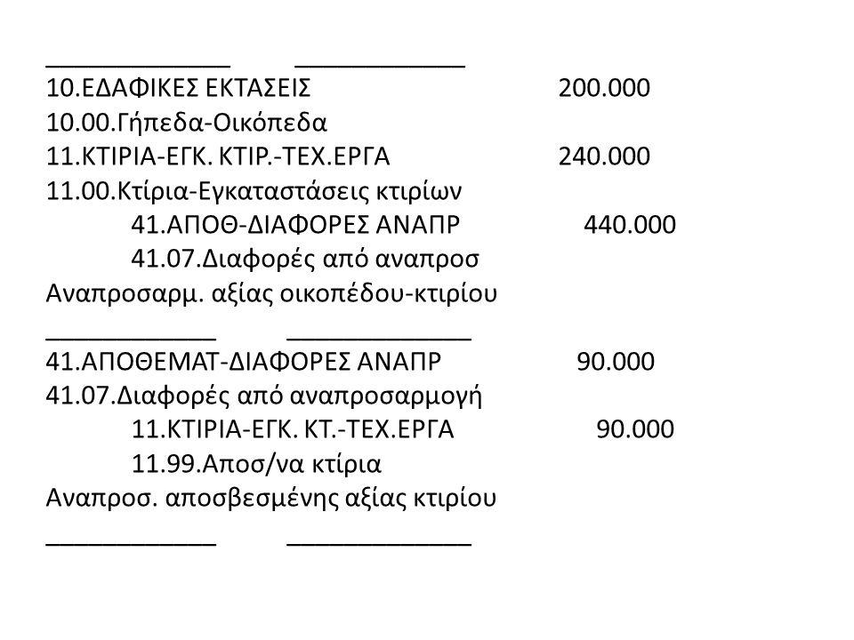 _____________ ____________ 10.ΕΔΑΦΙΚΕΣ ΕΚΤΑΣΕΙΣ200.000 10.00.Γήπεδα-Οικόπεδα 11.ΚΤΙΡΙΑ-ΕΓΚ.
