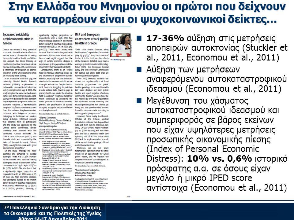 7 ο Πανελλήνιο Συνέδριο για την Διοίκηση, τα Οικονομικά και τις Πολιτικές της Υγείας Αθήνα 14-17 Δεκεμβρίου 2011 Στην Ελλάδα του Μνημονίου οι πρώτοι που δείχνουν να καταρρέουν είναι οι ψυχοκοινωνικοί δείκτες… 17-36% αύξηση στις μετρήσεις αποπειρών αυτοκτονίας (Stuckler et al., 2011, Economou et al., 2011) Αύξηση των μετρήσεων αναφερόμενου αυτοκαταστροφικού ιδεασμού (Economou et al., 2011) Μεγέθυνση του χάσματος αυτοκαταστροφικού ιδεασμού και συμπεριφοράς σε βάρος εκείνων που είχαν υψηλότερες μετρήσεις προσωπικής οικονομικής πίεσης (Index of Personal Economic Distress): 10% vs.