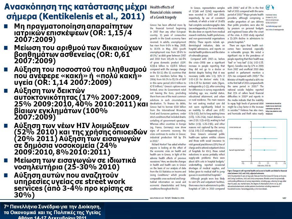 7 ο Πανελλήνιο Συνέδριο για την Διοίκηση, τα Οικονομικά και τις Πολιτικές της Υγείας Αθήνα 14-17 Δεκεμβρίου 2011 Ανασκόπηση της κατάστασης μέχρι σήμερα (Kentikelenis et al., 2011) Μη πραγματοποίηση απαραίτητων ιατρικών επισκέψεων (OR: 1,15/4 2007:2009) Μείωση του αριθμού των δικαιούχων βοηθημάτων ασθενείας (OR: 0,61 2007:2009) Αύξηση του ποσοστού του πληθυσμού που ανέφερε «κακή» ή «πολύ κακή» υγεία (OR: 1,14 2007:2009) Αύξηση των δεικτών αυτοκτονικότητας (17% 2007:2009, 25% 2009:2010, 40% 2010:2011) και βίαιων εγκλημάτων (100% 2007:2009) Αύξηση των νέων HIV λοιμώξεων (52% 2010) και της χρήσης οπιοειδών (20% 2011) Αύξηση των εισαγωγών σε δημόσια νοσοκομεία (24% 2009:2010, 8%2010:2011) Μείωση των εισαγωγών σε ιδιωτικά νοσηλευτήρια (25-30% 2010) Αύξηση αυτών που αναζητούν υπηρεσίες υγείας σε street work services (από 3-4% προ κρίσης σε 30%)