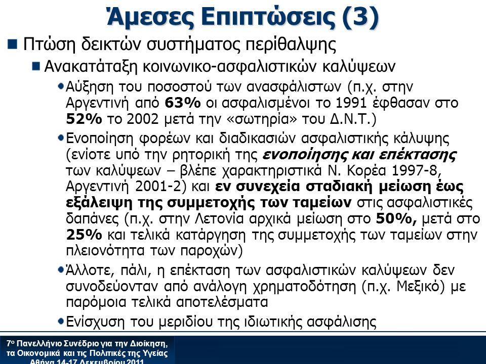7 ο Πανελλήνιο Συνέδριο για την Διοίκηση, τα Οικονομικά και τις Πολιτικές της Υγείας Αθήνα 14-17 Δεκεμβρίου 2011 Άμεσες Επιπτώσεις (3) Πτώση δεικτών συστήματος περίθαλψης Ανακατάταξη κοινωνικο-ασφαλιστικών καλύψεων Αύξηση του ποσοστού των ανασφάλιστων (π.χ.