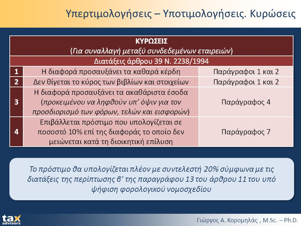 Γιώργος Α. Κορομηλάς, M.Sc. – Ph.D. Υπερτιμολογήσεις – Υποτιμολογήσεις. Κυρώσεις Το πρόστιμο θα υπολογίζεται πλέον με συντελεστή 20% σύμφωνα με τις δι