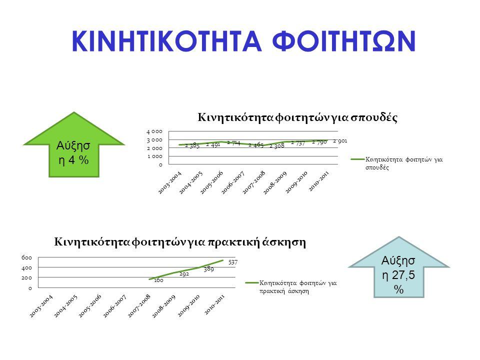 Αλλαγές (2) •Αύξηση του ποσού που λαμβάνουν τα ιδρύματα για την οργάνωση κινητικότητας •Αύξηση του ποσού των οργανωτικών δαπανών των Εντατικών Προγραμμάτων •Αύξηση του ποσού οργάνωσης των Εντατικών Γλωσσικών Μαθημάτων