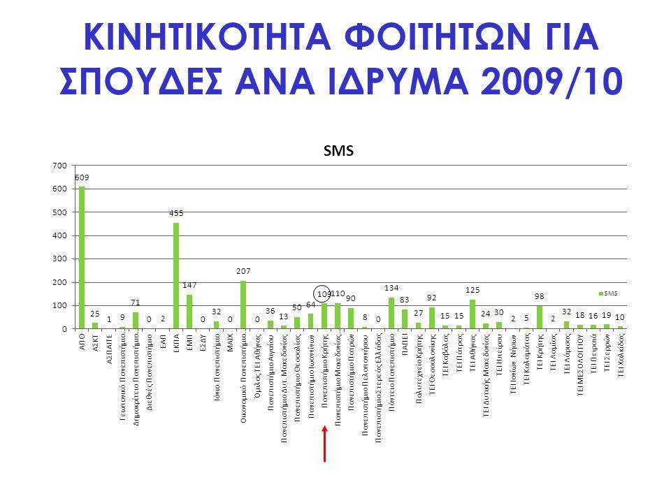 ΚΙΝΗΤΙΚΟΤΗΤΑ ΦΟΙΤΗΤΩΝ ΓΙΑ ΣΠΟΥΔΕΣ ΑΝΑ ΙΔΡΥΜΑ 2010/11