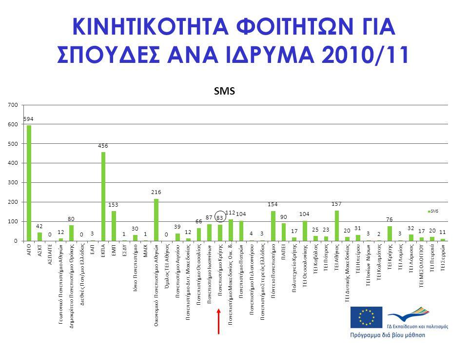 «ΣΥΓΚΡΙΤΙΚΟ ΤΕΣΤ ΣΠΟΥΔΩΝ» 2009/10- 2010/11 Ιδρύματα με μεγαλύτερη αύξηση: •ΑΣΚΤ-> 76 % •ΠΑΝ/ΜΙΟ ΙΩΑΝΝΙΝΩΝ-> 35% •ΠΑΝ/ΜΙΟ ΘΕΣΣΑΛΙΑΣ-> 32 % •ΤΕΙ ΑΘΗΝΑΣ-> 25,5%