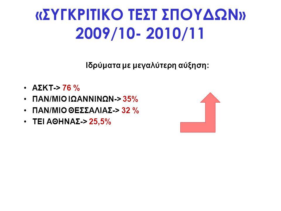 ΚΙΝΗΤΙΚΟΤΗΤΑ ΦΟΙΤΗΤΩΝ ΓΙΑ ΠΡΑΚΤΙΚΗ ΑΣΚΗΣΗ ΑΝΑ ΙΔΡΥΜΑ 2009/10 Σύνολο: 389
