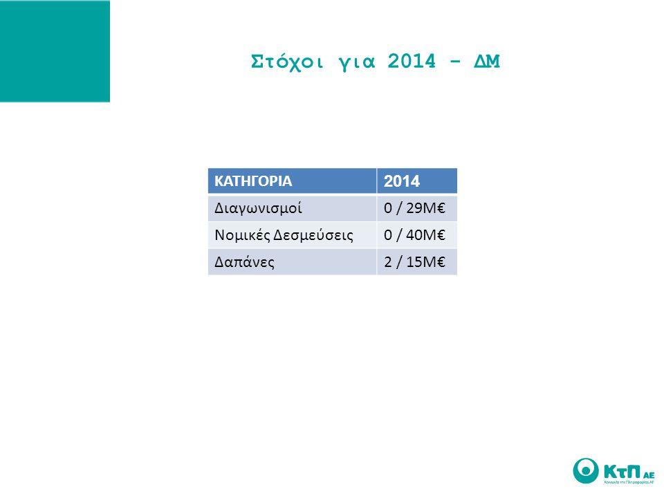 Στόχοι για 2014 - ΔΜ ΚΑΤΗΓΟΡΙΑ 2014 Διαγωνισμοί0 / 29Μ€ Νομικές Δεσμεύσεις0 / 40Μ€ Δαπάνες2 / 15Μ€