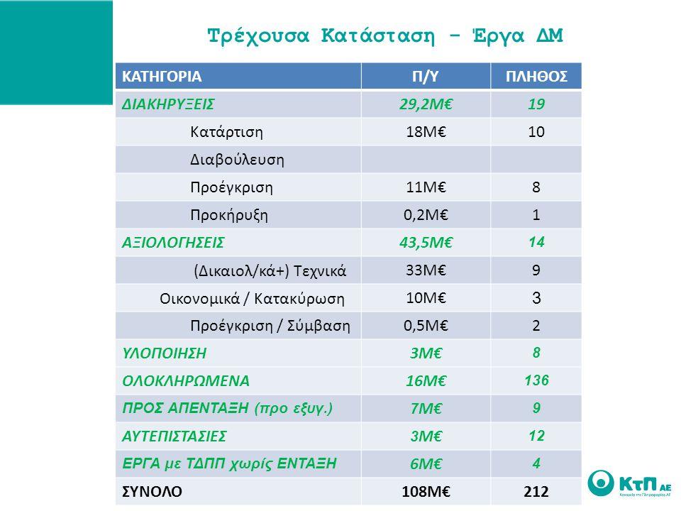 Τρέχουσα Κατάσταση - Έργα ΔΜ ΚΑΤΗΓΟΡΙΑΠ/ΥΠΛΗΘΟΣ ΔΙΑΚΗΡΥΞΕΙΣ29,2Μ€1919 Κατάρτιση18Μ€10 Διαβούλευση Προέγκριση11Μ€8 Προκήρυξη0,2Μ€1 ΑΞΙΟΛΟΓΗΣΕΙΣ43,5Μ€ 14 (Δικαιολ/κά+) Τεχνικά33Μ€9 Οικονομικά / Κατακύρωση10Μ€ 3 Προέγκριση / Σύμβαση0,5Μ€2 ΥΛΟΠΟΙΗΣΗ3Μ€ 8 ΟΛΟΚΛΗΡΩΜΕΝΑ16Μ€ 136 ΠΡΟΣ ΑΠΕΝΤΑΞΗ (προ εξυγ.) 7 Μ€ 9 ΑΥΤΕΠΙΣΤΑΣΙΕΣ 3 Μ€ 12 ΕΡΓΑ με ΤΔΠΠ χωρίς ΕΝΤΑΞΗ 6Μ€ 4 ΣΥΝΟΛΟ108Μ€212