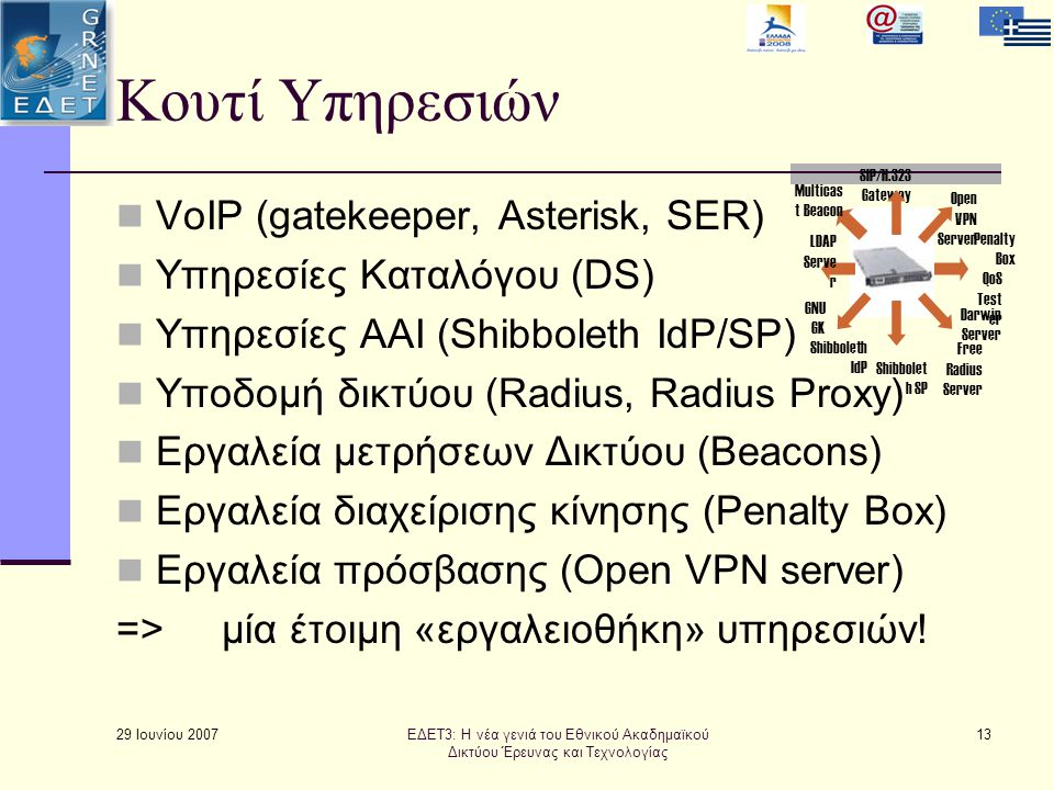 29 Ιουνίου 2007 13 Κουτί Υπηρεσιών  VoIP (gatekeeper, Asterisk, SER)  Υπηρεσίες Καταλόγου (DS)  Υπηρεσίες ΑΑΙ (Shibboleth IdP/SP)  Υποδομή δικτύου (Radius, Radius Proxy)  Εργαλεία μετρήσεων Δικτύου (Beacons)  Εργαλεία διαχείρισης κίνησης (Penalty Box)  Εργαλεία πρόσβασης (Open VPN server) =>μία έτοιμη «εργαλειοθήκη» υπηρεσιών.