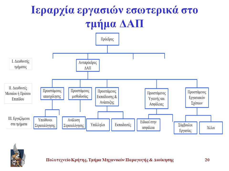 Πολυτεχνείο Κρήτης, Τμήμα Μηχανικών Παραγωγής & Διοίκησης20 Ιεραρχία εργασιών εσωτερικά στο τμήμα ΔΑΠ