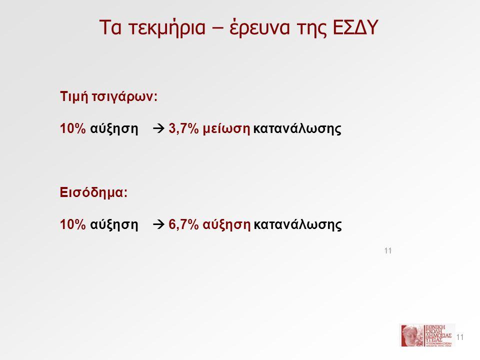 Τα τεκμήρια – έρευνα της ΕΣΔΥ 11 Τιμή τσιγάρων: 10% αύξηση  3,7% μείωση κατανάλωσης Εισόδημα: 10% αύξηση  6,7% αύξηση κατανάλωσης 11